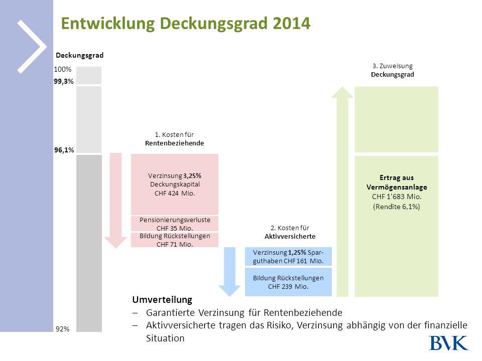 | Entwicklung Deckungsgrad 2014 8 Umverteilung  Garantierte Verzinsung für Rentenbeziehende  Aktivversicherte tragen das Risiko, Verzinsung abhängig