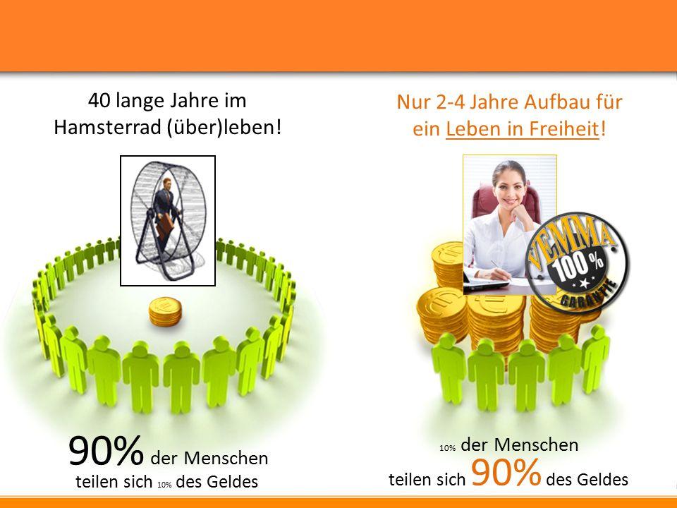90% der Menschen teilen sich 10% des Geldes 10% der Menschen teilen sich 90% des Geldes 40 lange Jahre im Hamsterrad (über)leben! Nur 2-4 Jahre Aufbau