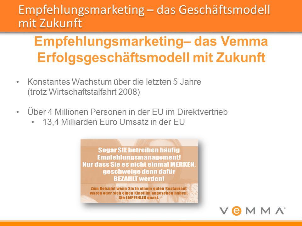 Empfehlungsmarketing– das Vemma Erfolgsgeschäftsmodell mit Zukunft Konstantes Wachstum über die letzten 5 Jahre (trotz Wirtschaftstalfahrt 2008) Über 4 Millionen Personen in der EU im Direktvertrieb 13,4 Milliarden Euro Umsatz in der EU Empfehlungsmarketing – das Geschäftsmodell mit Zukunft