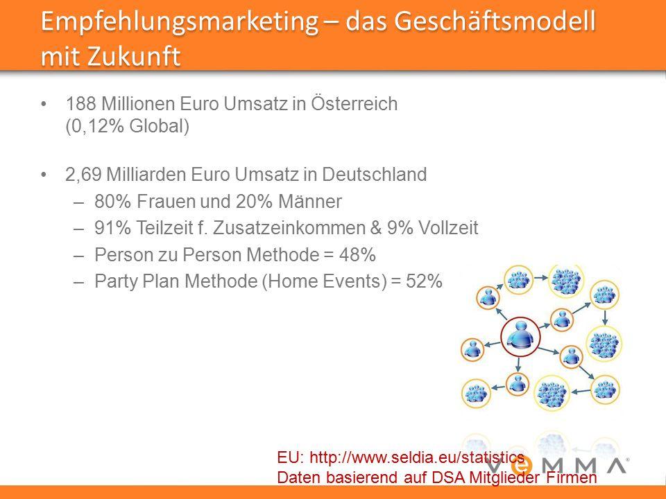 188 Millionen Euro Umsatz in Österreich (0,12% Global) 2,69 Milliarden Euro Umsatz in Deutschland –80% Frauen und 20% Männer –91% Teilzeit f. Zusatzei