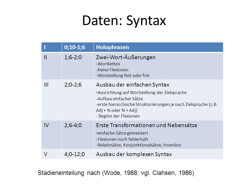 Daten: Syntax Stadieneinteilung nach (Wode, 1988; vgl. Clahsen, 1986) I0;10-1;6Holophrasen II1;6-2;0Zwei-Wort-Äußerungen -Wortketten -Keine Flexionen