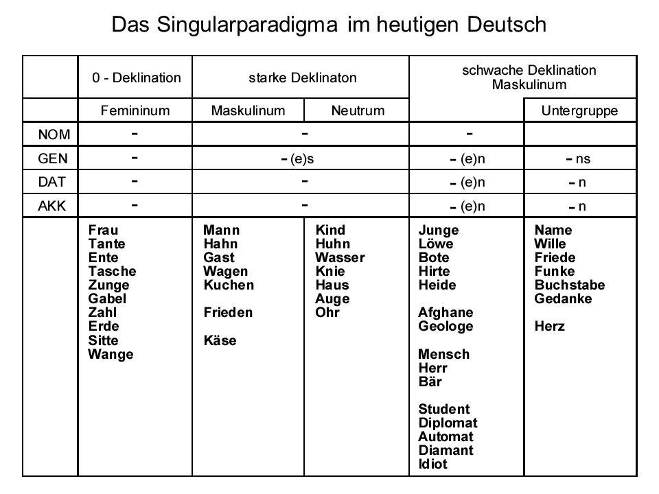 31 Das Singularparadigma im heutigen Deutsch