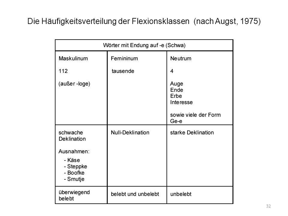 32 Die Häufigkeitsverteilung der Flexionsklassen (nach Augst, 1975)