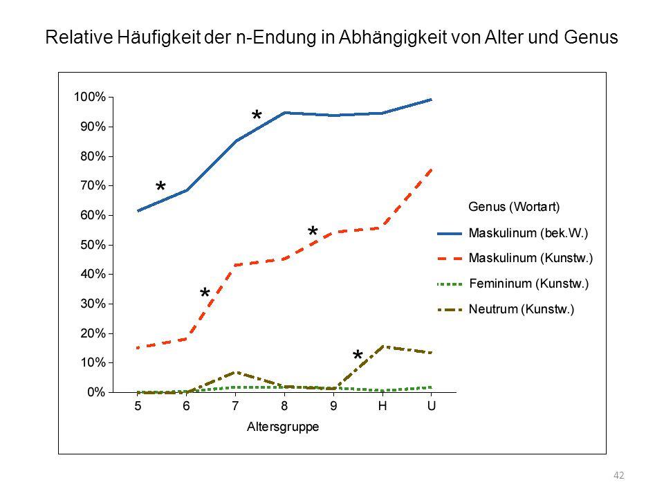 42 Relative Häufigkeit der n-Endung in Abhängigkeit von Alter und Genus