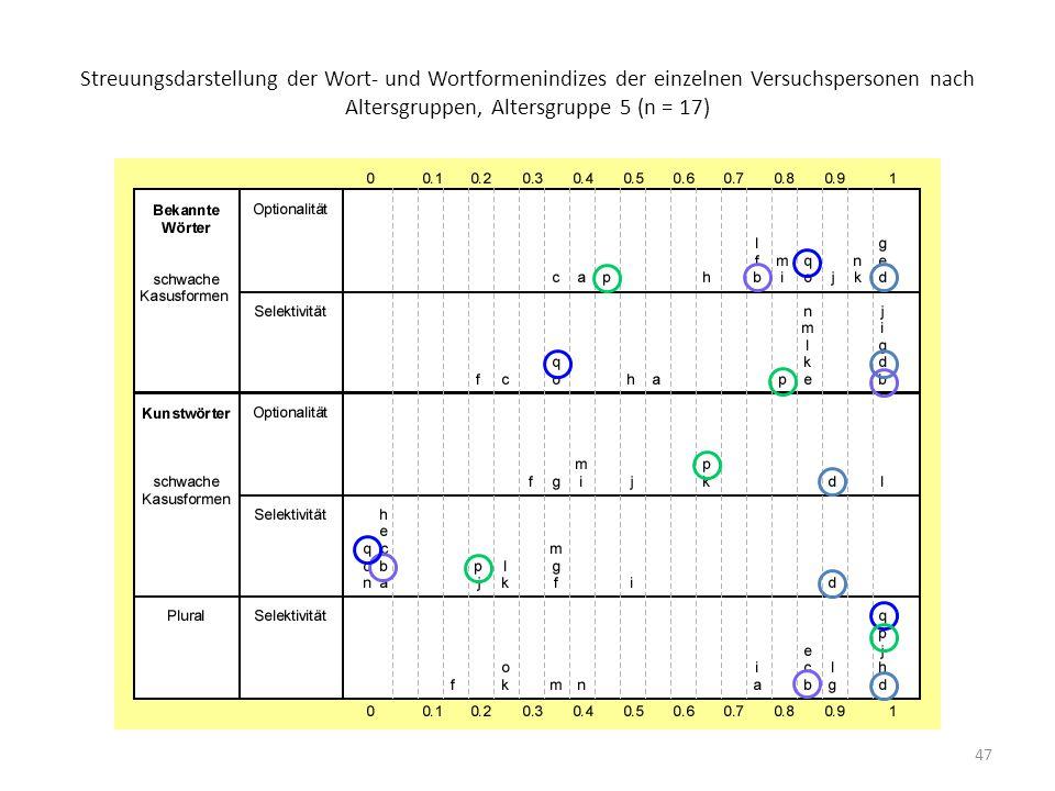 47 Streuungsdarstellung der Wort- und Wortformenindizes der einzelnen Versuchspersonen nach Altersgruppen, Altersgruppe 5 (n = 17)