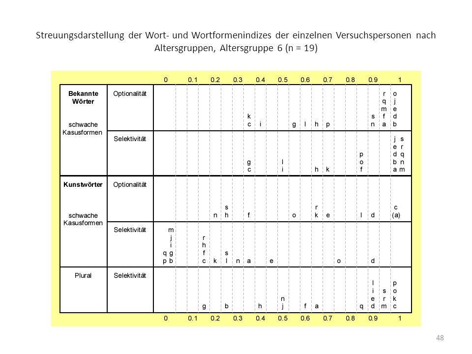 48 Streuungsdarstellung der Wort- und Wortformenindizes der einzelnen Versuchspersonen nach Altersgruppen, Altersgruppe 6 (n = 19)