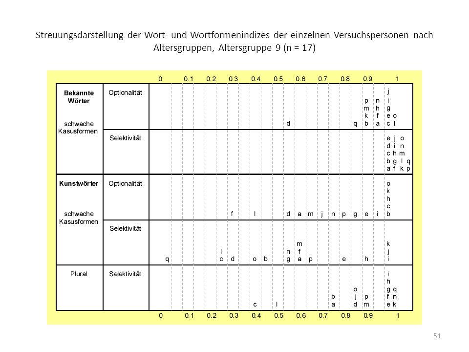 51 Streuungsdarstellung der Wort- und Wortformenindizes der einzelnen Versuchspersonen nach Altersgruppen, Altersgruppe 9 (n = 17)