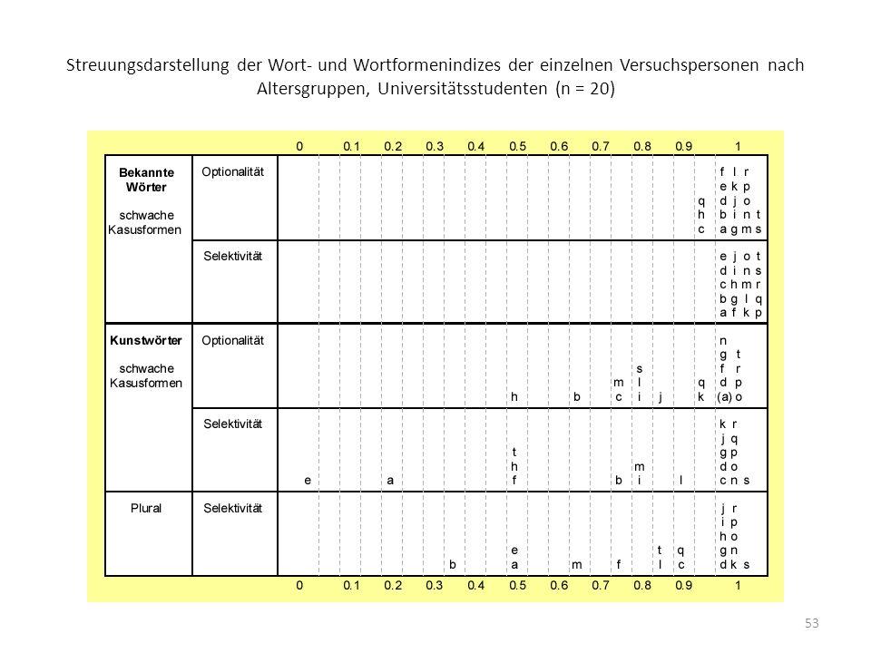 53 Streuungsdarstellung der Wort- und Wortformenindizes der einzelnen Versuchspersonen nach Altersgruppen, Universitätsstudenten (n = 20)