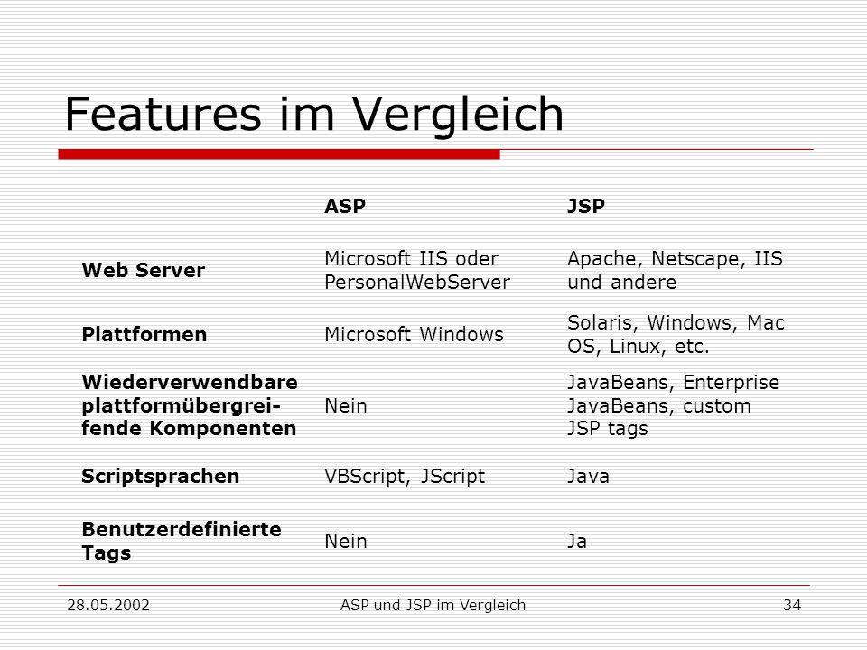 28.05.2002ASP und JSP im Vergleich34 Features im Vergleich ASPJSP Web Server Microsoft IIS oder PersonalWebServer Apache, Netscape, IIS und andere PlattformenMicrosoft Windows Solaris, Windows, Mac OS, Linux, etc.