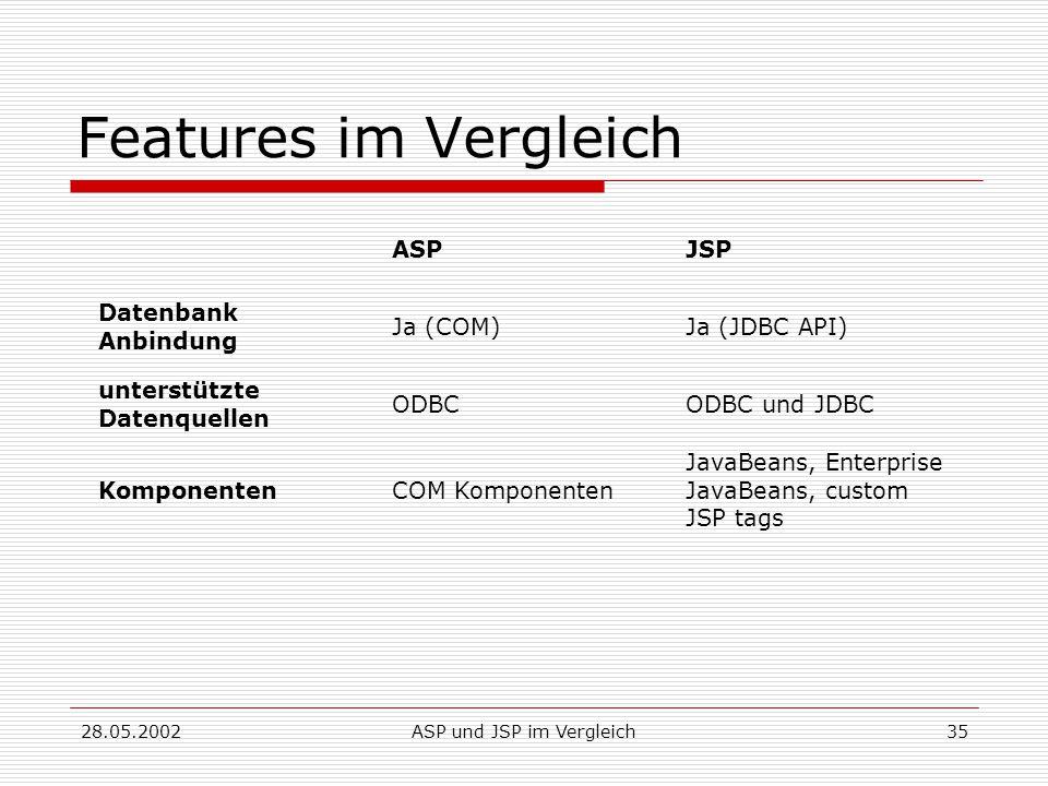 28.05.2002ASP und JSP im Vergleich35 Features im Vergleich ASPJSP Datenbank Anbindung Ja (COM)Ja (JDBC API) unterstützte Datenquellen ODBCODBC und JDBC KomponentenCOM Komponenten JavaBeans, Enterprise JavaBeans, custom JSP tags