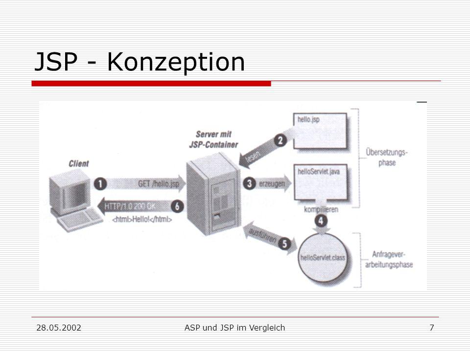 28.05.2002ASP und JSP im Vergleich7 JSP - Konzeption