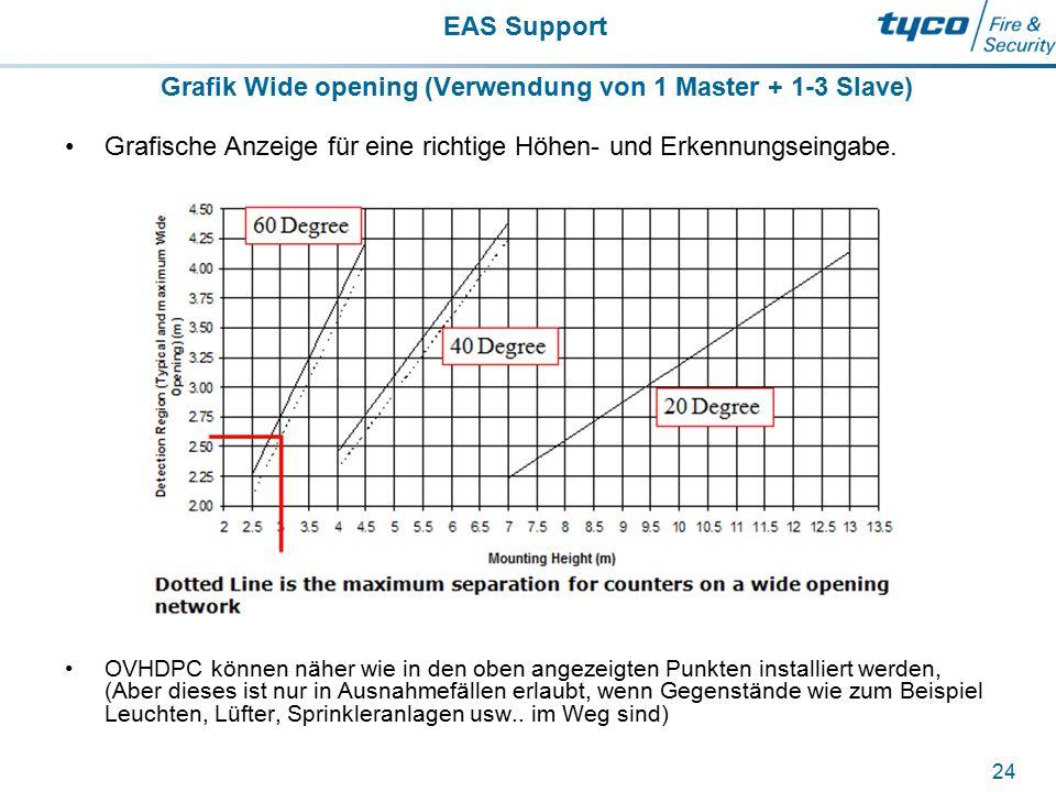 EAS Support 24 Grafik Wide opening (Verwendung von 1 Master + 1-3 Slave) Grafische Anzeige für eine richtige Höhen- und Erkennungseingabe. OVHDPC könn