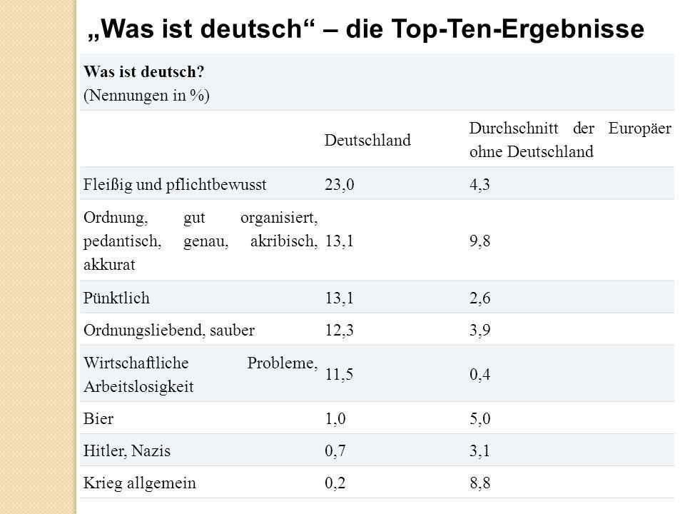 Was ist deutsch? (Nennungen in %) Deutschland Durchschnitt der Europäer ohne Deutschland Fleißig und pflichtbewusst23,04,3 Ordnung, gut organisiert, p