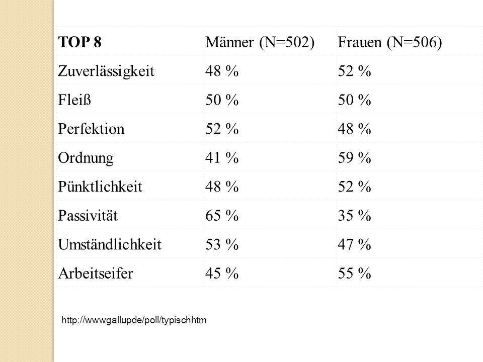 TOP 8Männer (N=502) Frauen (N=506) Zuverlässigkeit 48 % 52 % Fleiß 50 % Perfektion 52 % 48 % Ordnung 41 % 59 % Pünktlichkeit 48 % 52 % Passivität 65 %