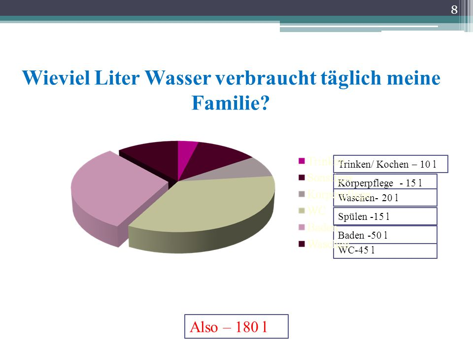 8 Wieviel Liter Wasser verbraucht täglich meine Familie? Körperpflege - 15 l Trinken/ Kochen – 10 l Waschen- 20 l WC-45 l Baden -50 l Spülen -15 l Als