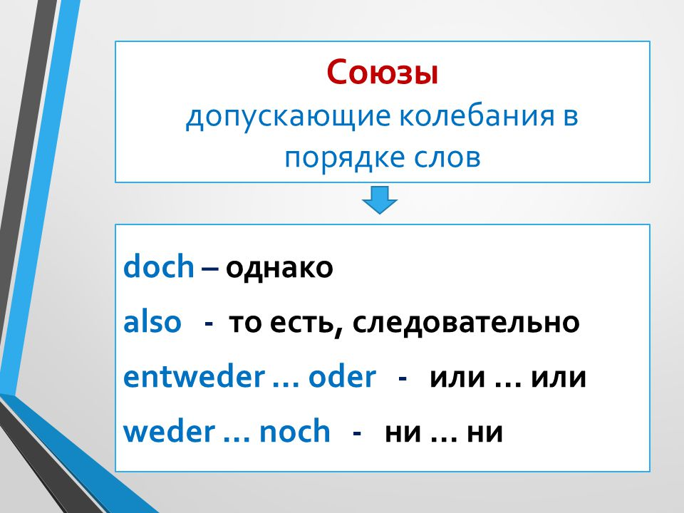 Союзы допускающие колебания в порядке слов doch – однако also - то есть, следовательно entweder … oder - или … или weder … noch - ни … ни