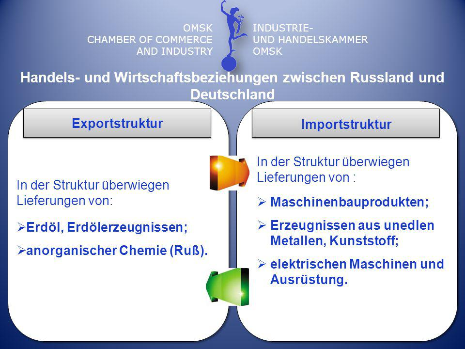 OMSK CHAMBER OF COMMERCE AND INDUSTRY INDUSTRIE- UND HANDELSKAMMER OMSK Exportstruktur Importstruktur In der Struktur überwiegen Lieferungen von:  Erdöl, Erdölerzeugnissen;  anorganischer Chemie (Ruß).