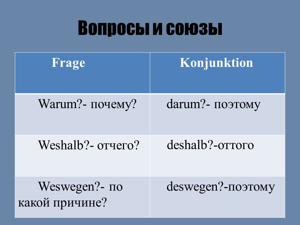 Обратный порядок слов в предложении. Глагол, затем имя существительное и далее второстепенные члены предложения.