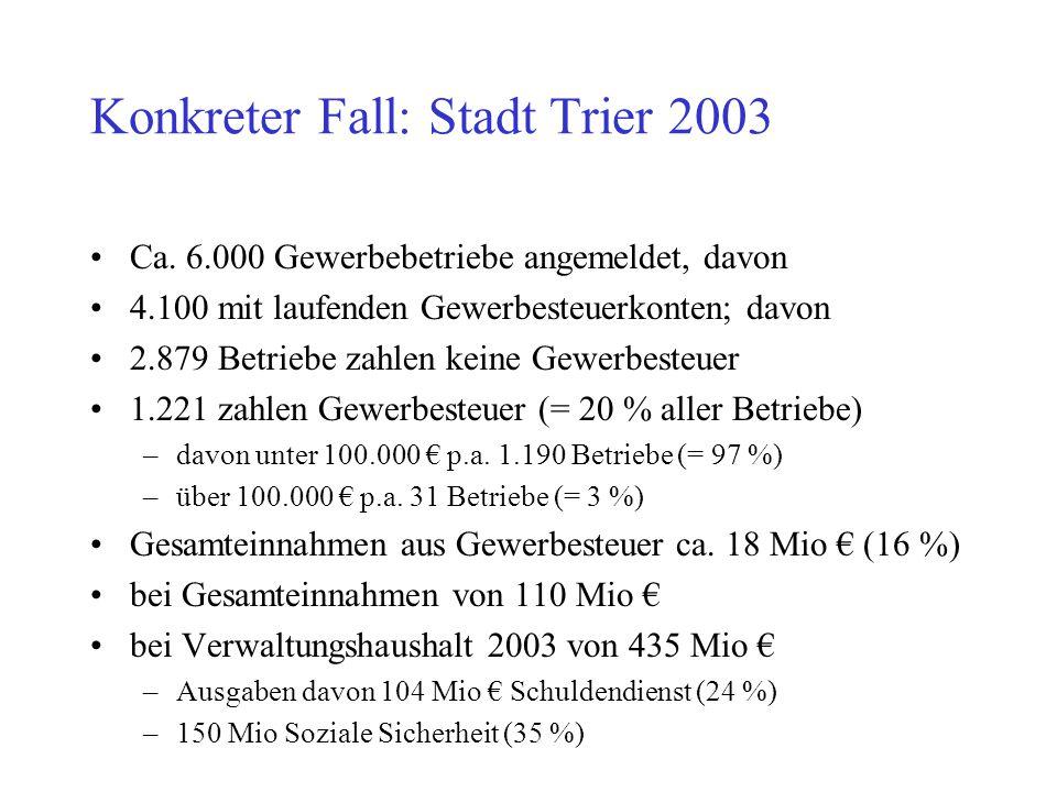 Konkreter Fall: Stadt Trier 2003 Ca. 6.000 Gewerbebetriebe angemeldet, davon 4.100 mit laufenden Gewerbesteuerkonten; davon 2.879 Betriebe zahlen kein