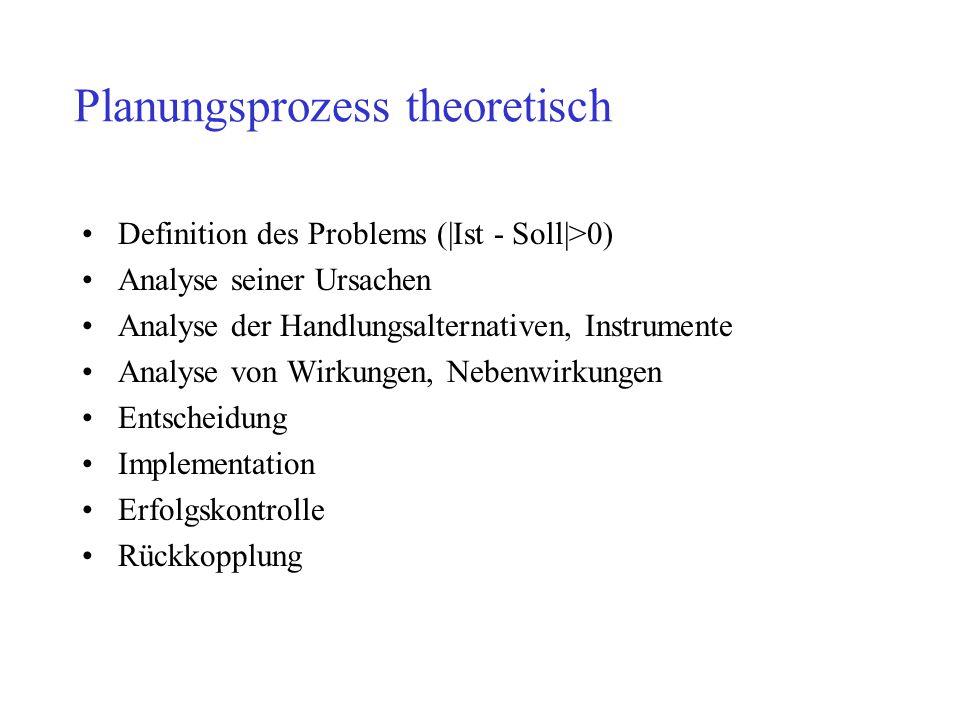 Planungsprozess theoretisch Definition des Problems (|Ist - Soll|>0) Analyse seiner Ursachen Analyse der Handlungsalternativen, Instrumente Analyse vo