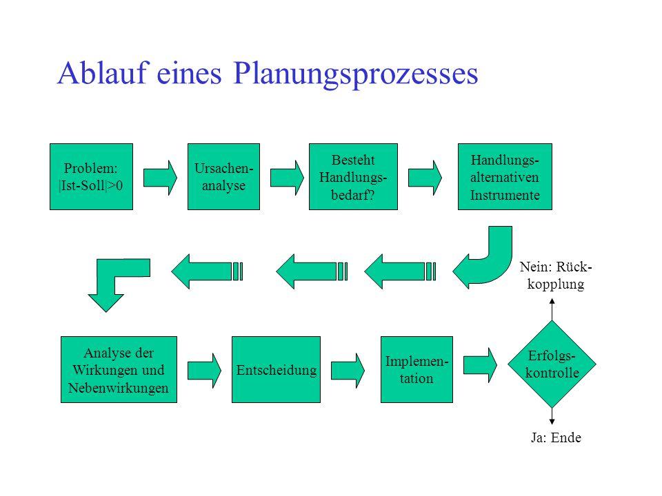Ablauf eines Planungsprozesses Problem: |Ist-Soll|>0 Ursachen- analyse Besteht Handlungs- bedarf? Handlungs- alternativen Instrumente Implemen- tation
