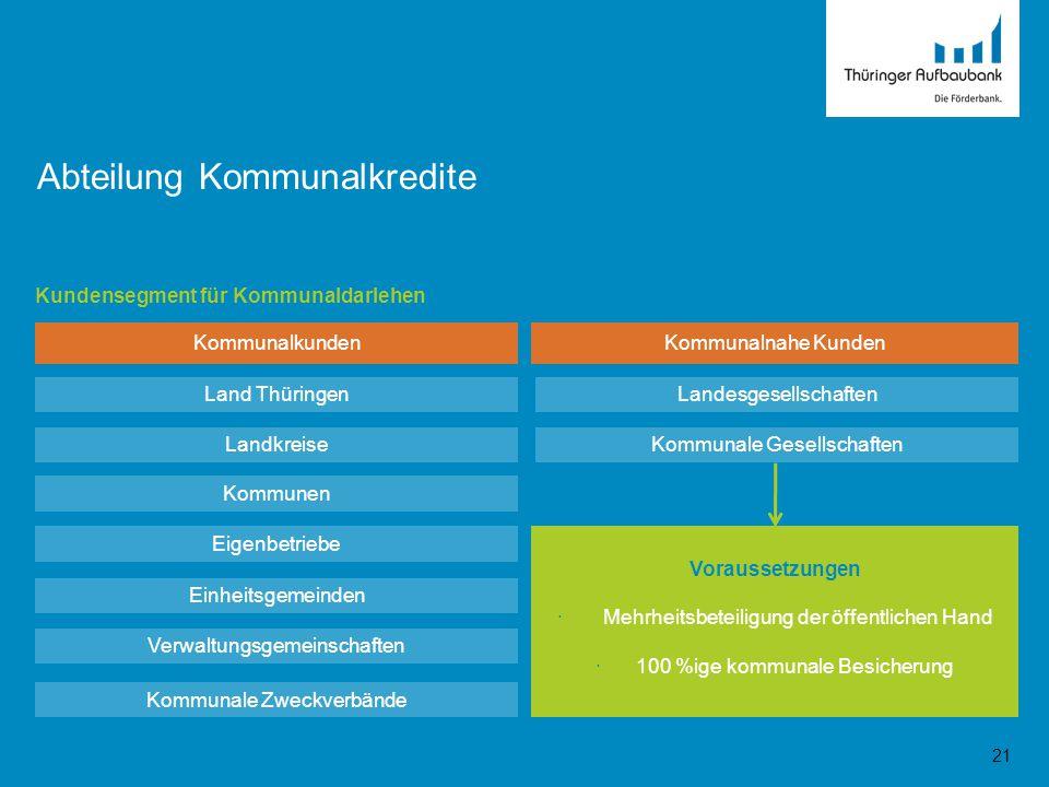 21 Kommunalkunden Land Thüringen Abteilung Kommunalkredite Kundensegment für Kommunaldarlehen Kommunalnahe Kunden Landkreise Kommunen Eigenbetriebe Ei