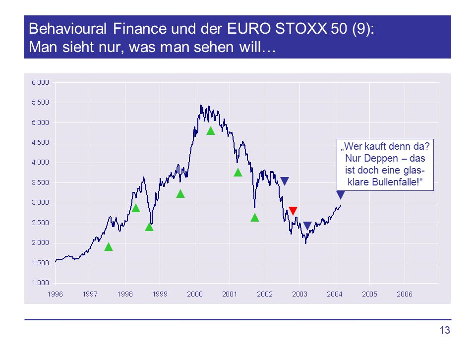 """13 Behavioural Finance und der EURO STOXX 50 (9): Man sieht nur, was man sehen will… """"Wer kauft denn da? Nur Deppen – das ist doch eine glas- klare Bu"""