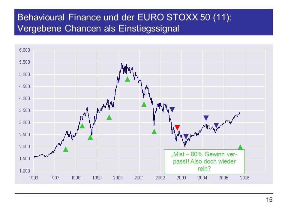 """15 Behavioural Finance und der EURO STOXX 50 (11): Vergebene Chancen als Einstiegssignal """"Mist – 80% Gewinn ver- passt! Also doch wieder rein?"""