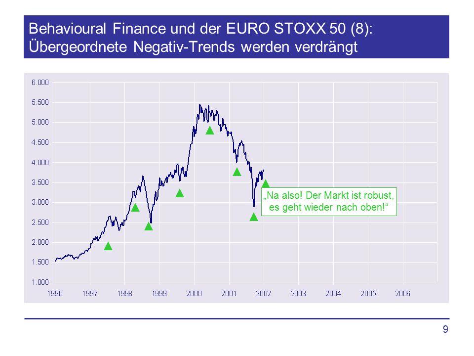 """9 Behavioural Finance und der EURO STOXX 50 (8): Übergeordnete Negativ-Trends werden verdrängt """"Na also! Der Markt ist robust, es geht wieder nach obe"""