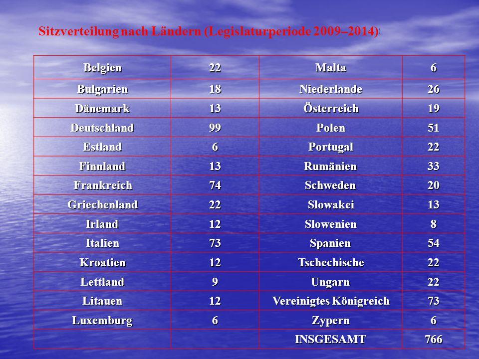 Sitzverteilung nach Ländern (Legislaturperiode 2009–2014) ) Belgien22Malta6 Bulgarien18Niederlande26 Dänemark13Österreich19 Deutschland99Polen51 Estla