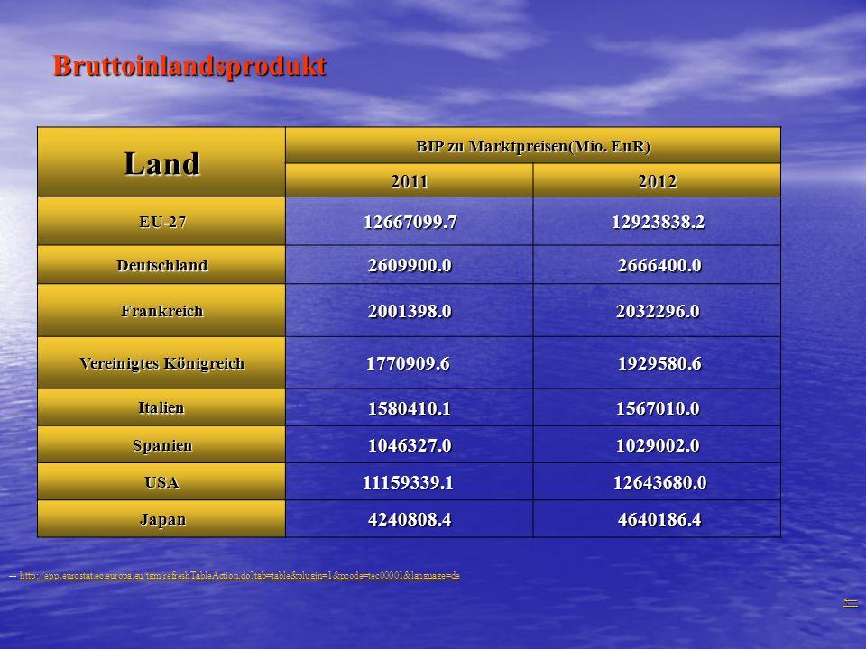 Bruttoinlandsprodukt Land BIP zu Marktpreisen(Mio. EuR) 20112012 EU-2712667099.712923838.2 Deutschland2609900.0 2666400.0 Frankreich2001398.02032296.0
