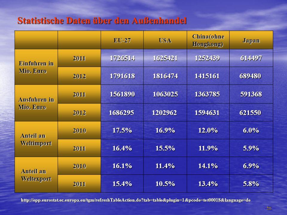 Statistische Daten über den Außenhandel EU-27USA China(ohne Hongkong) Japan Einfuhren in Mio. Euro 2011172651416254211252439 614497 201217916181816474