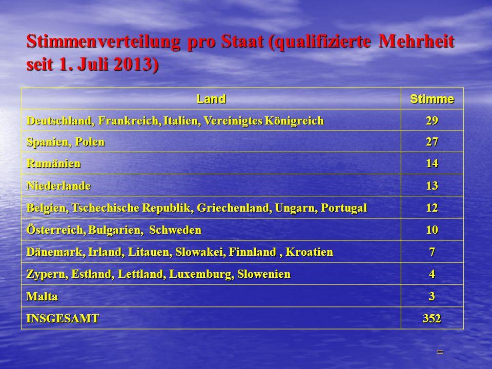 Stimmenverteilung pro Staat (qualifizierte Mehrheit seit 1. Juli 2013) LandStimme Deutschland, Frankreich, Italien, Vereinigtes Königreich 29 Spanien,