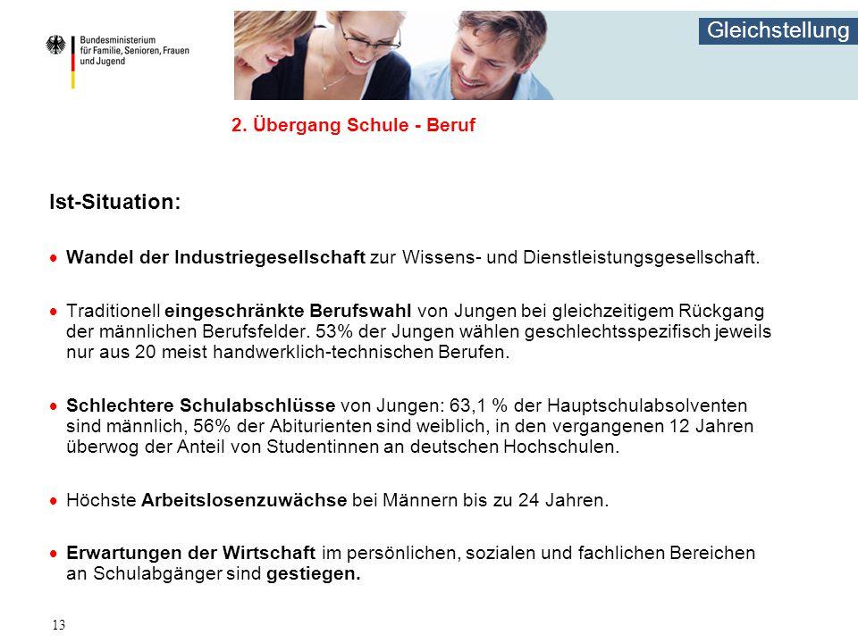 Gleichstellung 13 2. Übergang Schule - Beruf Ist-Situation:  Wandel der Industriegesellschaft zur Wissens- und Dienstleistungsgesellschaft.  Traditi