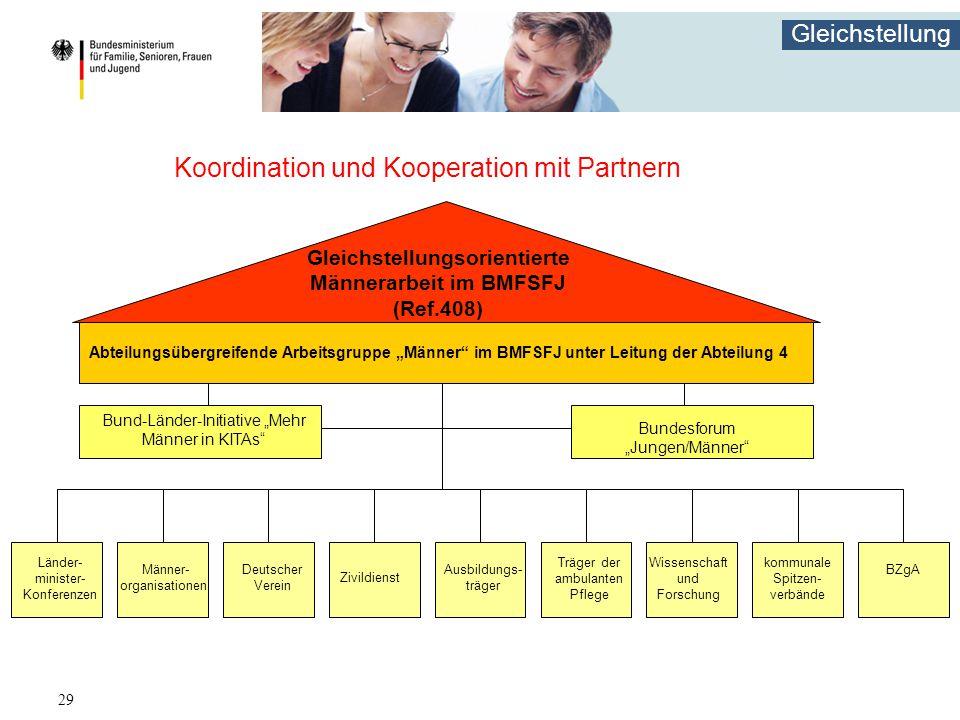Gleichstellung 29 Koordination und Kooperation mit Partnern Gleichstellungsorientierte Männerarbeit im BMFSFJ (Ref.408) Abteilungsübergreifende Arbeit