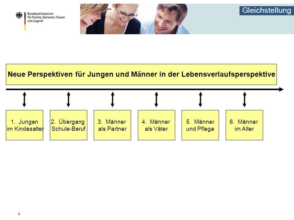 Gleichstellung 4 1. Jungen im Kindesalter Neue Perspektiven für Jungen und Männer in der Lebensverlaufsperspektive 2. Übergang Schule-Beruf 3. Männer