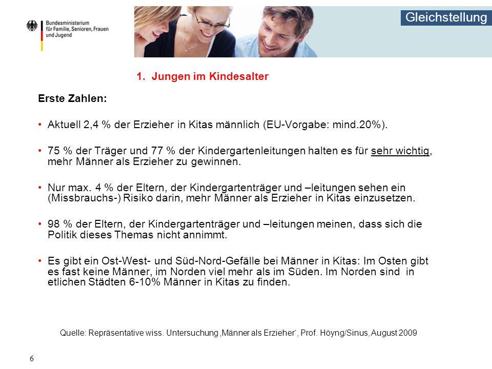 Gleichstellung 6 1. Jungen im Kindesalter Erste Zahlen: Aktuell 2,4 % der Erzieher in Kitas männlich (EU-Vorgabe: mind.20%). 75 % der Träger und 77 %