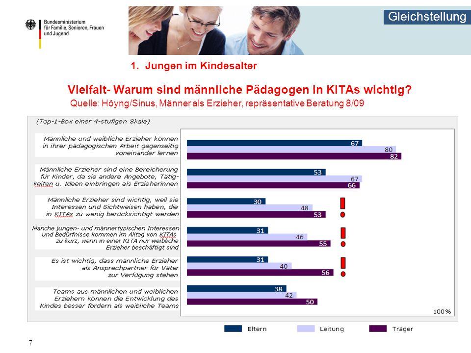 Gleichstellung 7 1. Jungen im Kindesalter Vielfalt- Warum sind männliche Pädagogen in KITAs wichtig? Quelle: Höyng/Sinus, Männer als Erzieher, repräse
