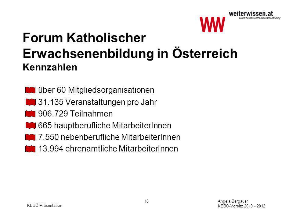 KEBÖ-Präsentation Angela Bergauer KEBÖ-Vorsitz 2010 - 2012 16 Forum Katholischer Erwachsenenbildung in Österreich Kennzahlen über 60 Mitgliedsorganisationen 31.135 Veranstaltungen pro Jahr 906.729 Teilnahmen 665 hauptberufliche MitarbeiterInnen 7.550 nebenberufliche MitarbeiterInnen 13.994 ehrenamtliche MitarbeiterInnen