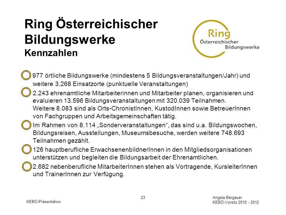 KEBÖ-Präsentation Angela Bergauer KEBÖ-Vorsitz 2010 - 2012 23 Ring Österreichischer Bildungswerke Kennzahlen 977 örtliche Bildungswerke (mindestens 5 Bildungsveranstaltungen/Jahr) und weitere 3.268 Einsatzorte (punktuelle Veranstaltungen) 2.243 ehrenamtliche Mitarbeiterinnen und Mitarbeiter planen, organisieren und evaluieren 13.596 Bildungsveranstaltungen mit 320.039 Teilnahmen.
