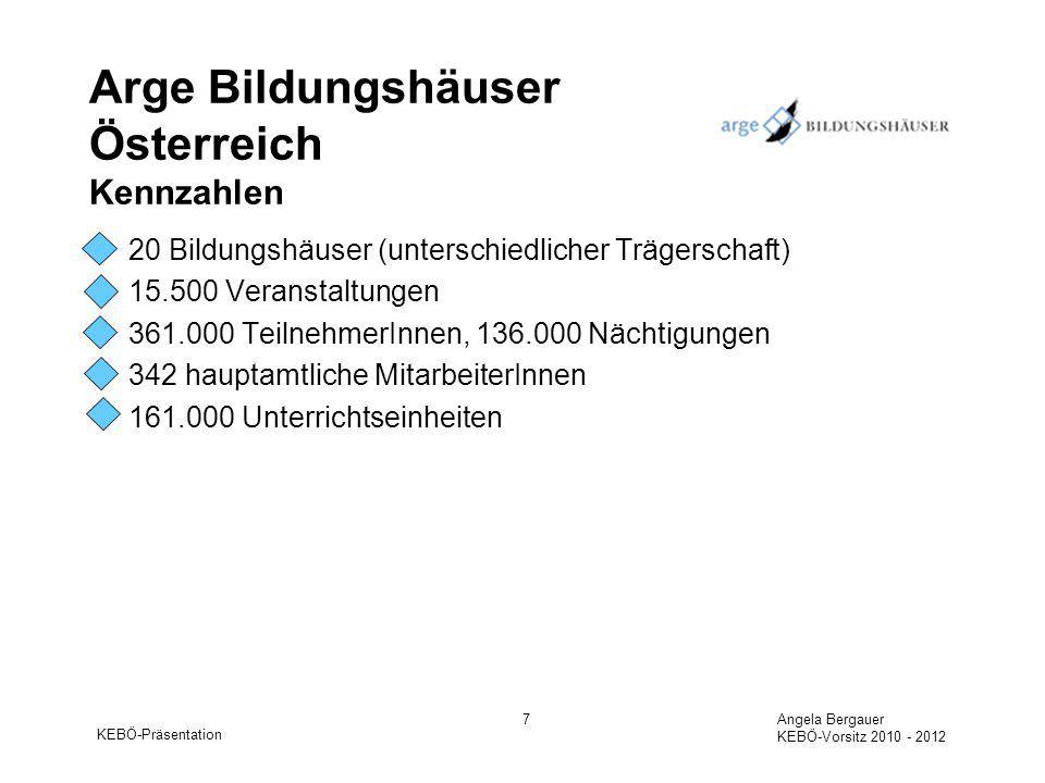 KEBÖ-Präsentation Angela Bergauer KEBÖ-Vorsitz 2010 - 2012 8 Arge Bildungshäuser Österreich Perspektiven Weiterentwicklung der Qualitätsmanagementsysteme (Einführung strukturiertes Risikomanagement, Feststellung von MitarbeiterInnen-Kompetenzen) und Zertifizierung aller Mitgliedshäuser Professionalisierung der MitarbeiterInnen in den Bildungshäusern.