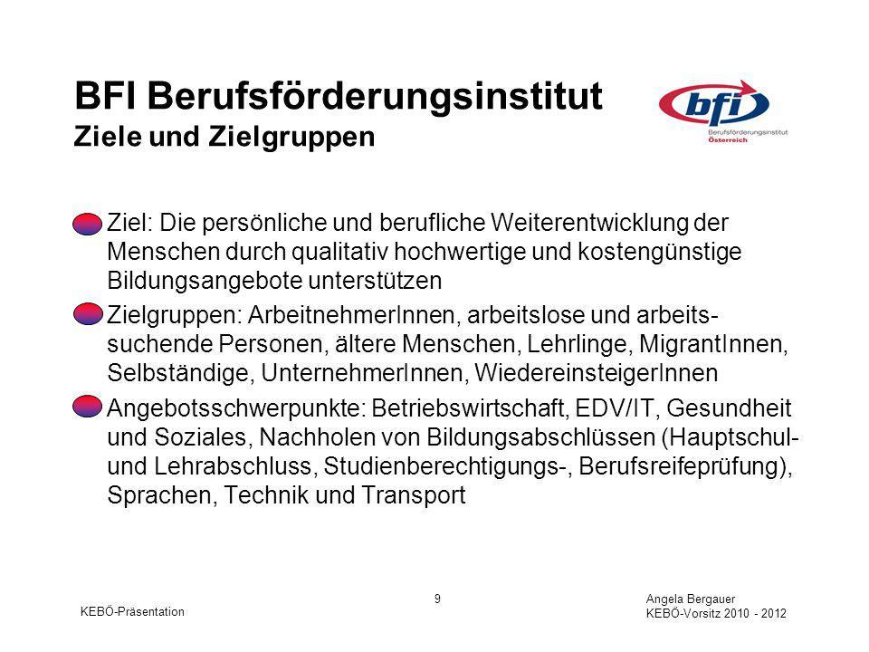 KEBÖ-Präsentation Angela Bergauer KEBÖ-Vorsitz 2010 - 2012 20 LFI Österreich Ländliches Fortbildungsinstitut Schwerpunkte und Perspektiven Persönlichkeit und Gesundheit EDV/ IKT und Technik Dienstleistungen und Einkommenskombinationen (z.B.