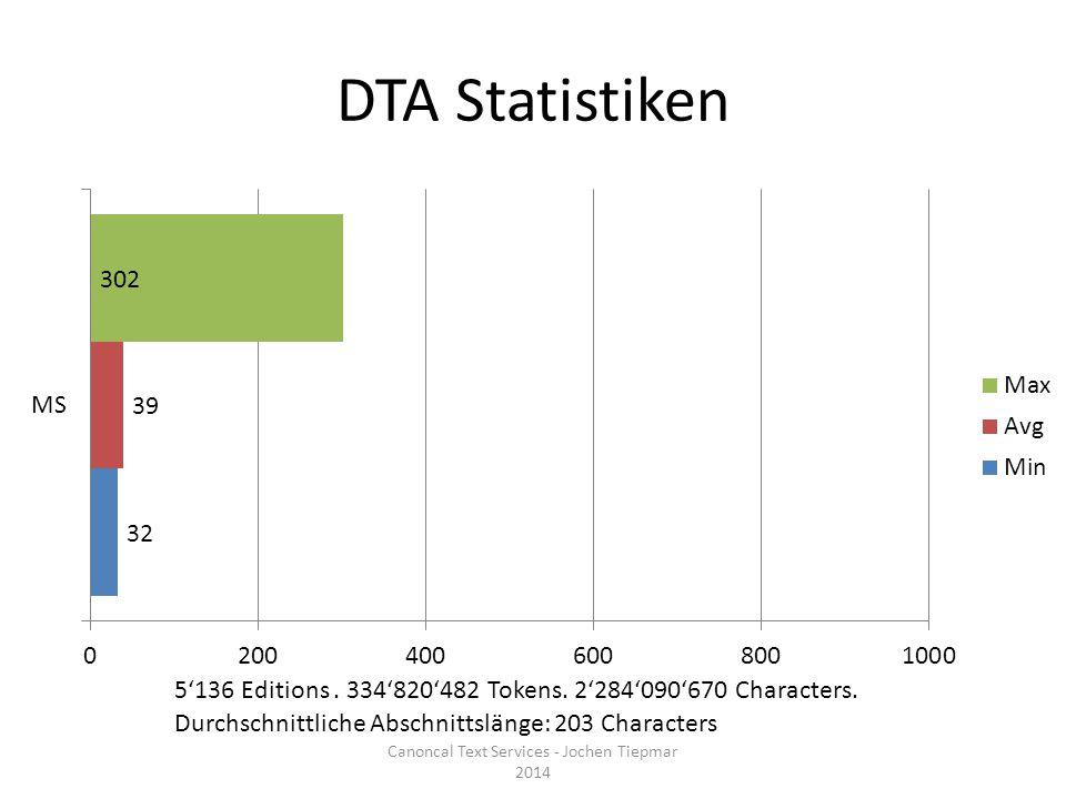 DTA Statistiken Canoncal Text Services - Jochen Tiepmar 2014 5'136 Editions.