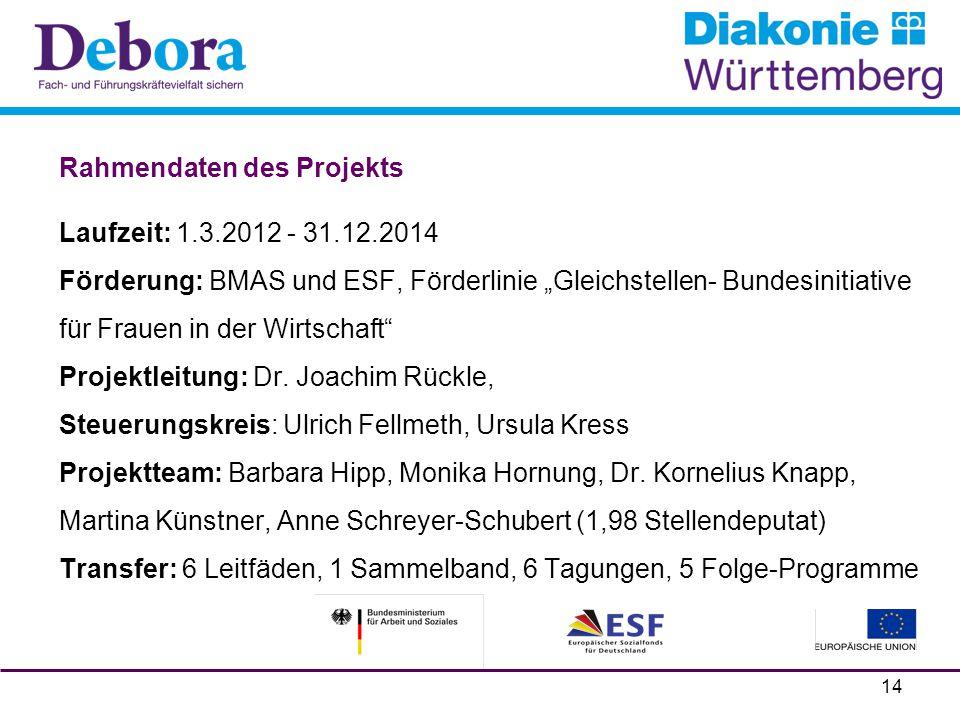 """Rahmendaten des Projekts Laufzeit: 1.3.2012 - 31.12.2014 Förderung: BMAS und ESF, Förderlinie """"Gleichstellen- Bundesinitiative für Frauen in der Wirts"""