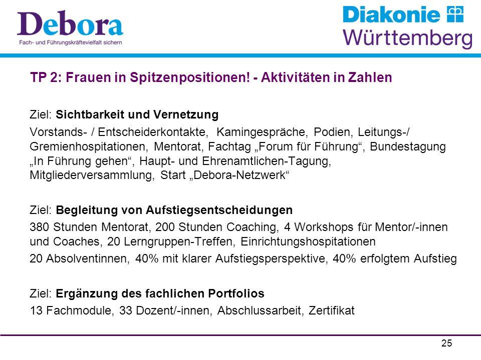 TP 2: Frauen in Spitzenpositionen! - Aktivitäten in Zahlen Ziel: Sichtbarkeit und Vernetzung Vorstands- / Entscheiderkontakte, Kamingespräche, Podien,