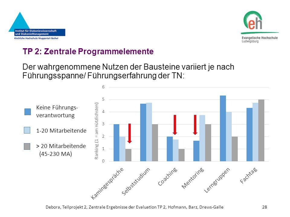 TP 2: Zentrale Programmelemente Der wahrgenommene Nutzen der Bausteine variiert je nach Führungsspanne/ Führungserfahrung der TN: Debora, Teilprojekt