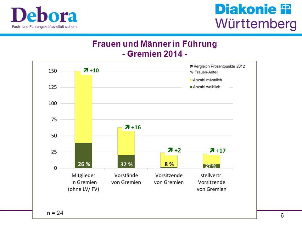 n = 139 7 Frauen und Männer in Führung - Verteilung in Einrichtungen / Diensten 2014 -