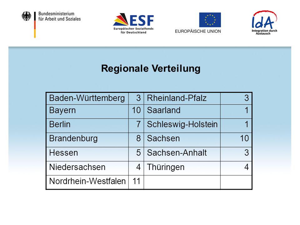 Regionale Verteilung Baden-Württemberg3Rheinland-Pfalz3 Bayern10Saarland1 Berlin7Schleswig-Holstein1 Brandenburg8Sachsen10 Hessen5Sachsen-Anhalt3 Nied