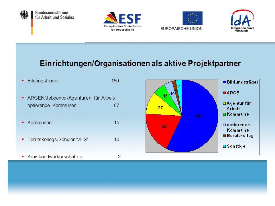Einrichtungen/Organisationen als aktive Projektpartner  Bildungsträger: 150  ARGEN/Jobcenter/Agenturen für Arbeit/ optierende Kommunen: 87  Kommunen: 15  Berufskollegs/Schulen/VHS: 10  Kreishandwerkerschaften: 2
