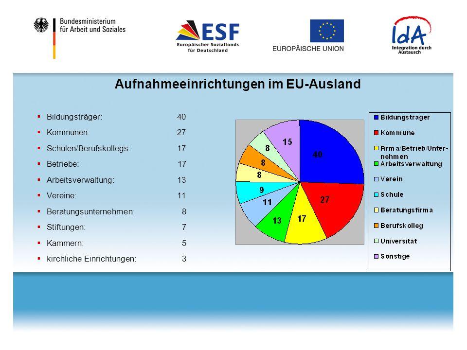 Aufnahmeeinrichtungen im EU-Ausland  Bildungsträger:40  Kommunen:27  Schulen/Berufskollegs: 17  Betriebe: 17  Arbeitsverwaltung:13  Vereine:11 